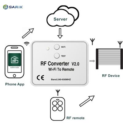 Mobile Control Wifi Rf Converter for Garage Gate Beninca Doorhan Transmitter 300-928Mhz for 41brands of remote control
